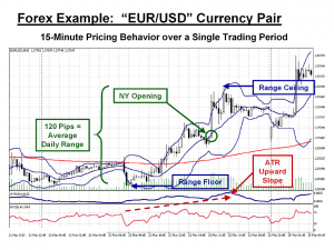 Are technical indicators really valid tools for currency traders?
